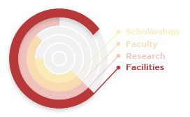gsb-foundation-areas-of-focus-facilities