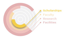 gsb-foundation-areas-of-focus-scholarships